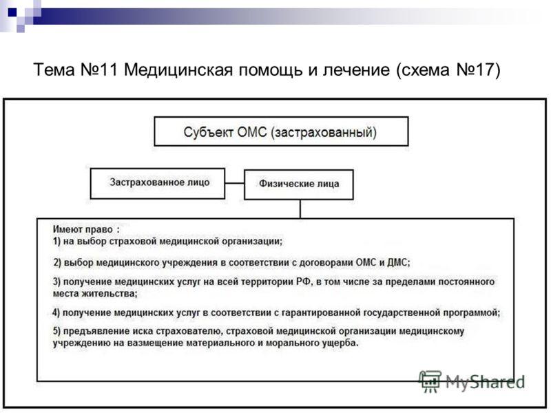 Тема 11 Медицинская помощь и лечение (схема 17)