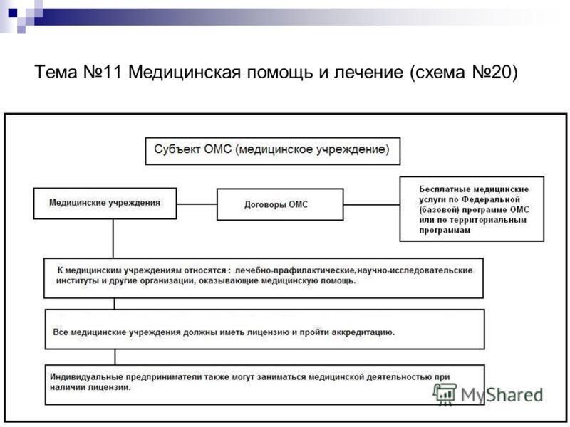 Тема 11 Медицинская помощь и лечение (схема 20)
