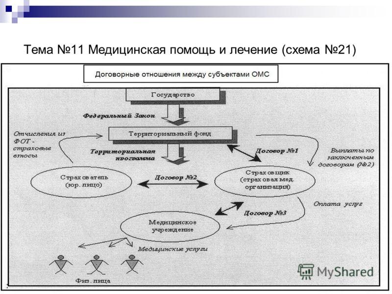 Тема 11 Медицинская помощь и лечение (схема 21)