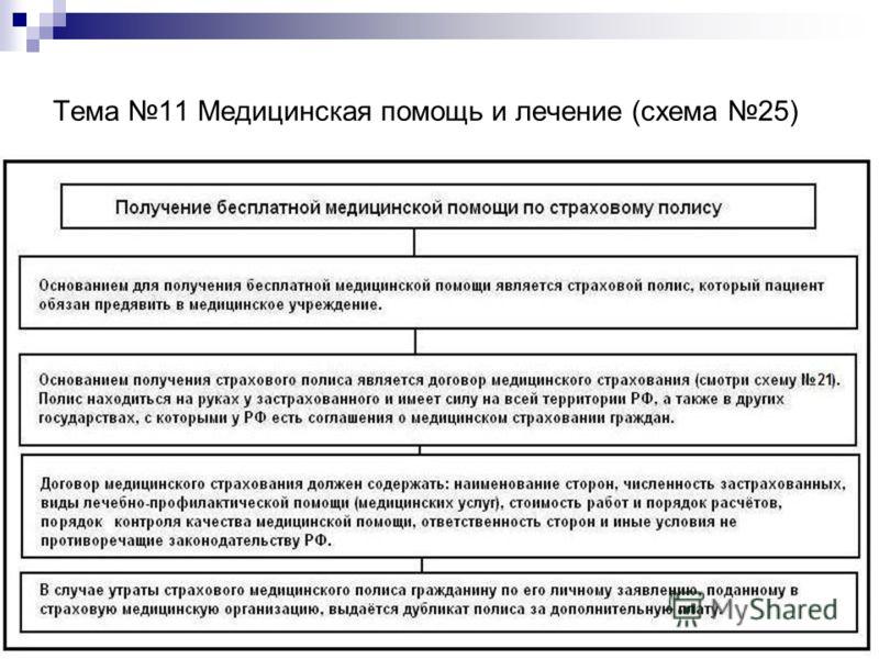 Тема 11 Медицинская помощь и лечение (схема 25)