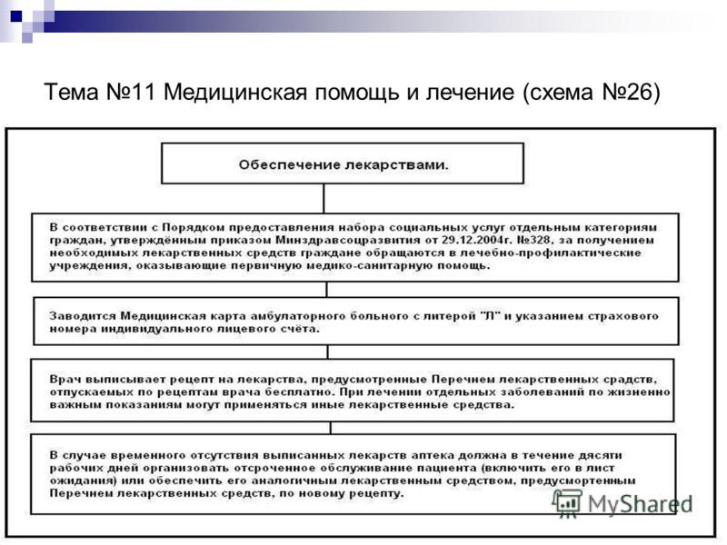 Тема 11 Медицинская помощь и лечение (схема 26)