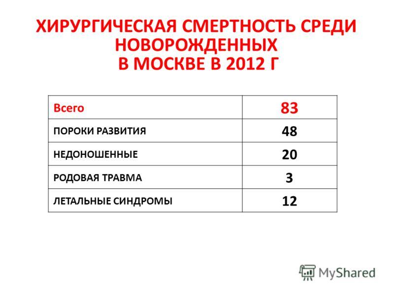ХИРУРГИЧЕСКАЯ СМЕРТНОСТЬ СРЕДИ НОВОРОЖДЕННЫХ В МОСКВЕ В 2012 Г Всего 83 ПОРОКИ РАЗВИТИЯ 48 НЕДОНОШЕННЫЕ 20 РОДОВАЯ ТРАВМА 3 ЛЕТАЛЬНЫЕ СИНДРОМЫ 12