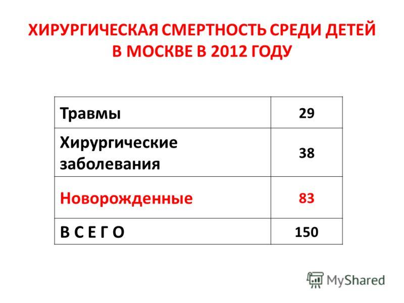 ХИРУРГИЧЕСКАЯ СМЕРТНОСТЬ СРЕДИ ДЕТЕЙ В МОСКВЕ В 2012 ГОДУ Травмы 29 Хирургические заболевания 38 Новорожденные 83 В С Е Г О 150