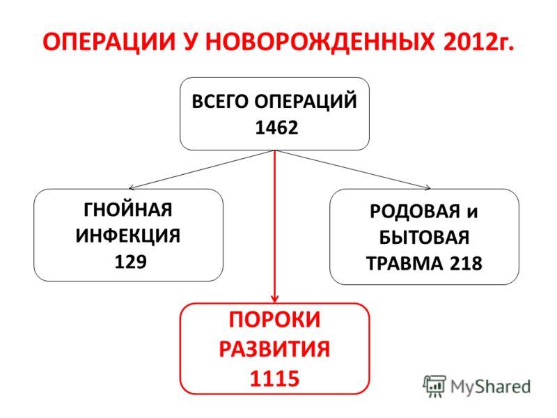 ОПЕРАЦИИ У НОВОРОЖДЕННЫХ 2012г. ВСЕГО ОПЕРАЦИЙ 1462 РОДОВАЯ и БЫТОВАЯ ТРАВМА 218 ГНОЙНАЯ ИНФЕКЦИЯ 129 ПОРОКИ РАЗВИТИЯ 1115