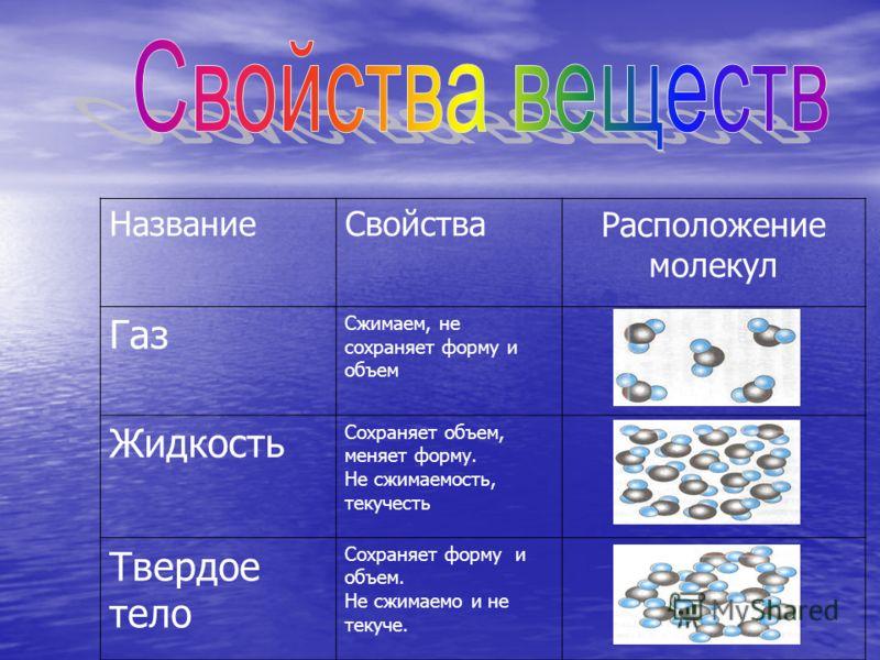 НазваниеСвойстваРасположение молекул Газ Сжимаем, не сохраняет форму и объем Жидкость Сохраняет объем, меняет форму. Не сжимаемость, текучесть Твердое тело Сохраняет форму и объем. Не сжимаемо и не текуче.