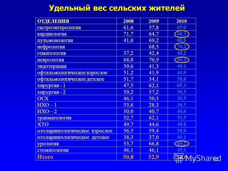 Удельный вес сельских жителей 10 ОТДЕЛЕНИЯ200820092010 гастроэнтерология61,657,8 65,0 кардиология71,764,7 68,3 пульмонология41,069,2 60,8 нефрология68,5 70,2 гематология37,242,4 48,2 неврология68,870,9 69,3 эндотерапия39,641,3 49,1 офтальмологическое