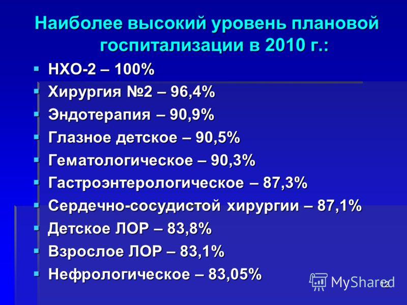 Наиболее высокий уровень плановой госпитализации в 2010 г.: НХО-2 – 100% НХО-2 – 100% Хирургия 2 – 96,4% Хирургия 2 – 96,4% Эндотерапия – 90,9% Эндотерапия – 90,9% Глазное детское – 90,5% Глазное детское – 90,5% Гематологическое – 90,3% Гематологичес