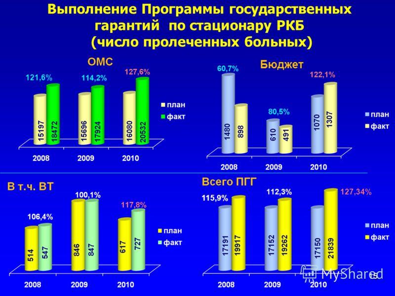 Выполнение Программы государственных гарантий по стационару РКБ (число пролеченных больных) 15 121,6% Бюджет 115,9% 127,34%