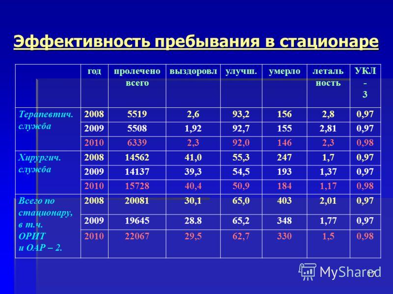 Эффективность пребывания в стационаре 17 годпролечено всего выздоровлулучш.умерлолеталь ность УКЛ - 3 Терапевтич. служба 200855192,693,21562,80,97 200955081,9292,71552,810,97 201063392,392,01462,30,98 Хирургич. служба 20081456241,055,32471,70,97 2009