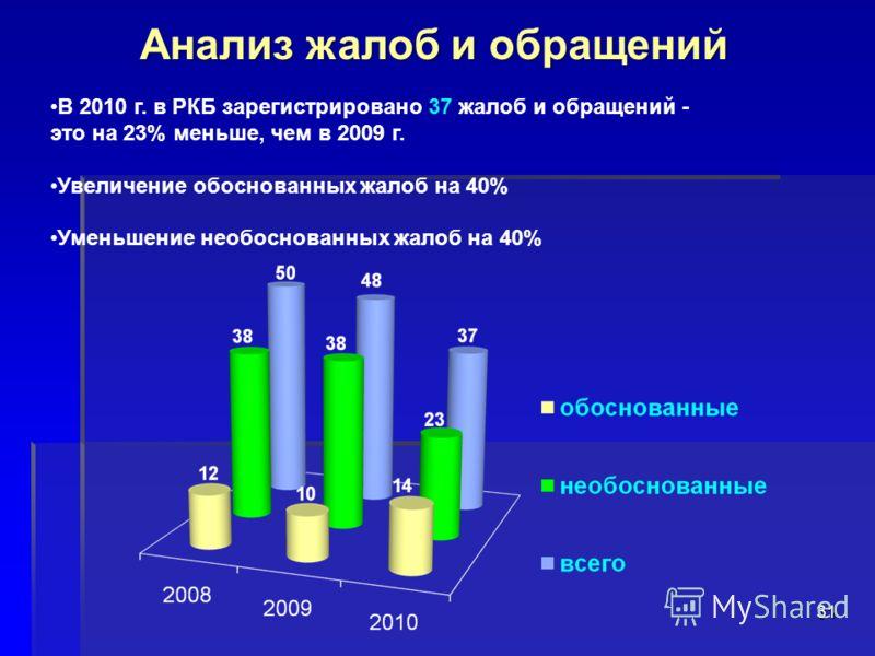 31 Анализ жалоб и обращений В 2010 г. в РКБ зарегистрировано 37 жалоб и обращений - это на 23% меньше, чем в 2009 г. Увеличение обоснованных жалоб на 40% Уменьшение необоснованных жалоб на 40%