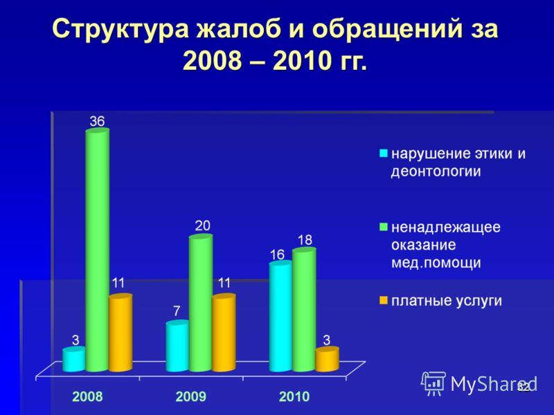 32 Структура жалоб и обращений за 2008 – 2010 гг.