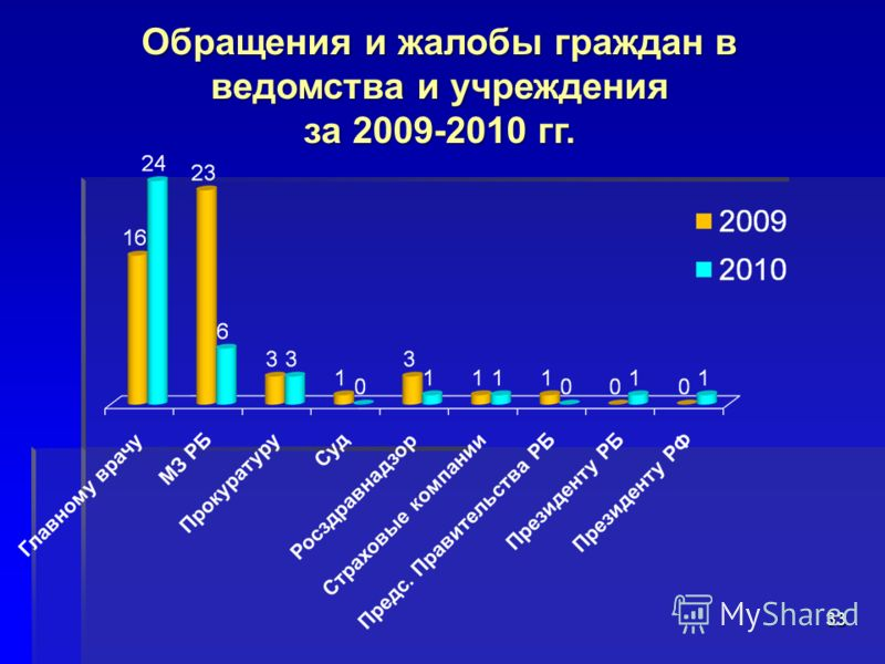 33 Обращения и жалобы граждан в ведомства и учреждения за 2009-2010 гг.