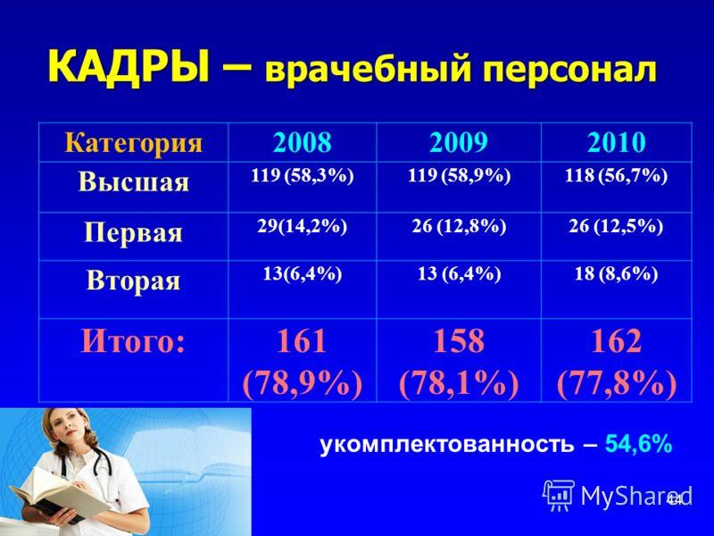 КАДРЫ – врачебный персонал 44 Категория200820092010 Высшая 119 (58,3%)119 (58,9%)118 (56,7%) Первая 29(14,2%)26 (12,8%)26 (12,5%) Вторая 13(6,4%) 18 (8,6%) Итого:161 (78,9%) 158 (78,1%) 162 (77,8%) укомплектованность – 54,6%