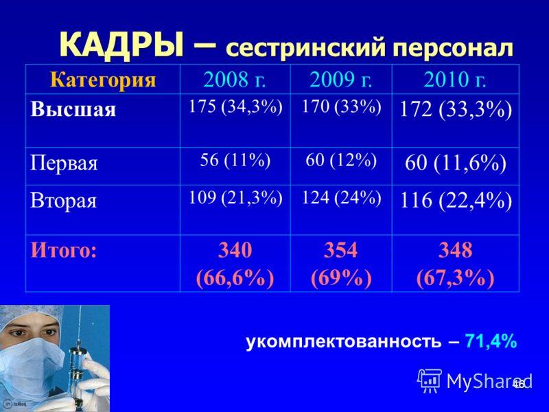 КАДРЫ – сестринский персонал 46 Категория2008 г.2009 г.2010 г. Высшая 175 (34,3%)170 (33%) 172 (33,3%) Первая 56 (11%)60 (12%) 60 (11,6%) Вторая 109 (21,3%)124 (24%) 116 (22,4%) Итого:340 (66,6%) 354 (69%) 348 (67,3%) укомплектованность – 71,4%