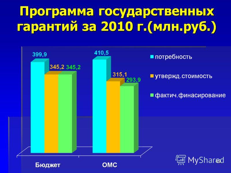 Программа государственных гарантий за 2010 г.(млн.руб.) 49