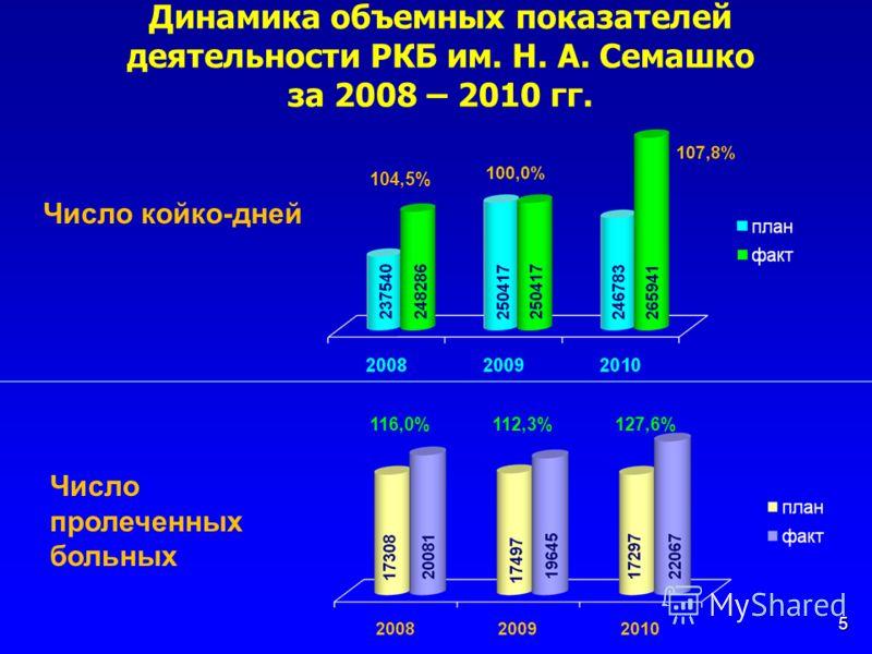Динамика объемных показателей деятельности РКБ им. Н. А. Семашко за 2008 – 2010 гг. 5 Число койко-дней 116,0%112,3%127,6% Число пролеченных больных 104,5%