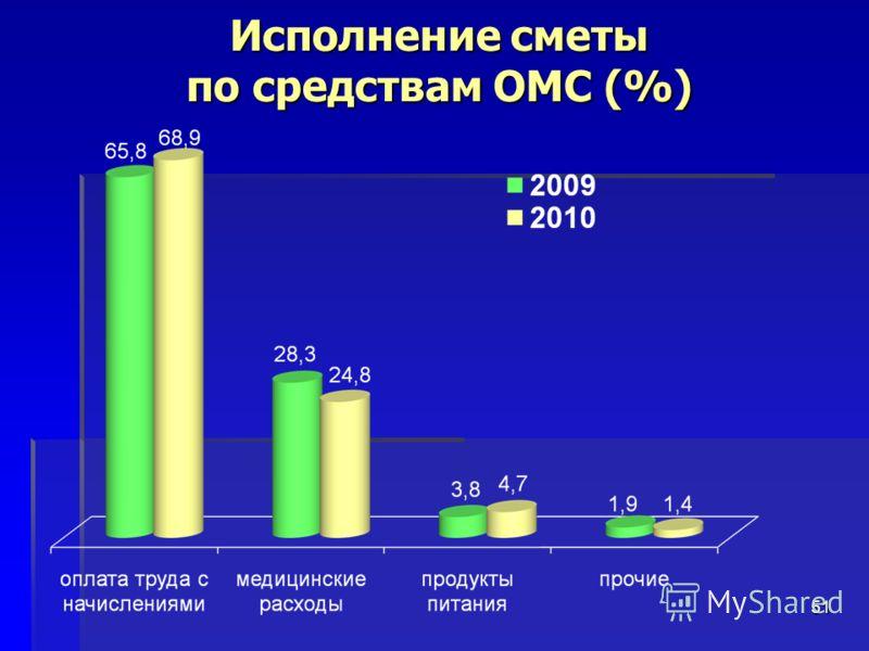51 Исполнение сметы по средствам ОМС (%)