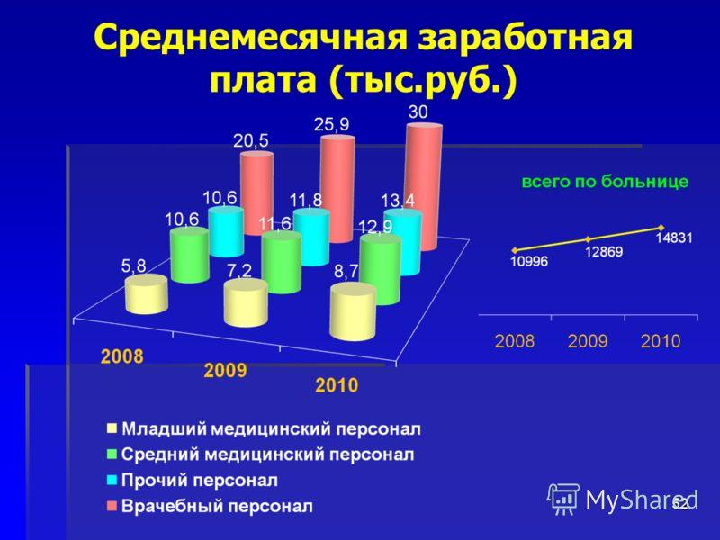 52 Среднемесячная заработная плата (тыс.руб.)