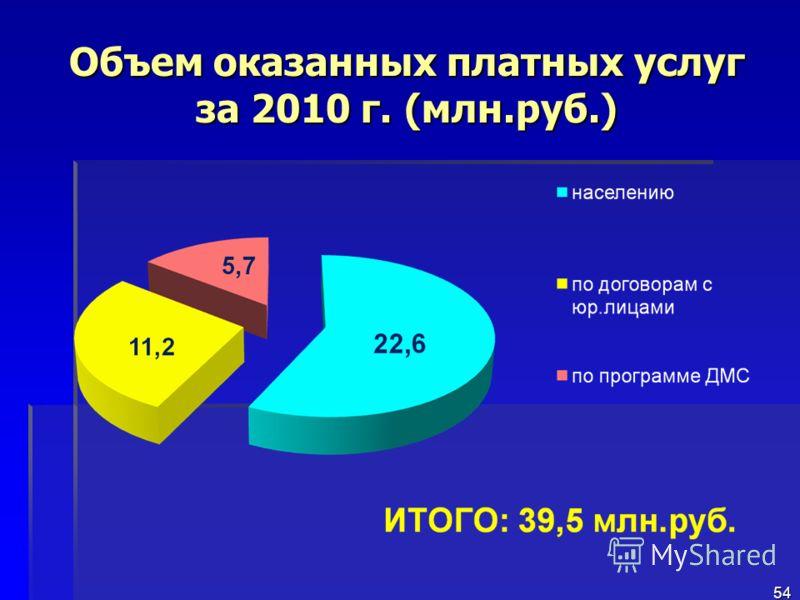 Объем оказанных платных услуг за 2010 г. (млн.руб.) 54