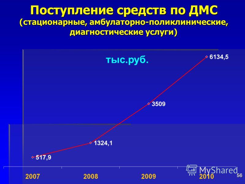 56 Поступление средств по ДМС (стационарные, амбулаторно-поликлинические, диагностические услуги) тыс.руб.