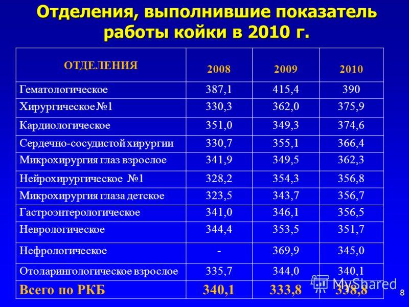 Отделения, выполнившие показатель работы койки в 2010 г. 8 ОТДЕЛЕНИЯ 200820092010 Гематологическое387,1415,4390 Хирургическое 1330,3362,0375,9 Кардиологическое351,0349,3374,6 Сердечно-сосудистой хирургии330,7355,1366,4 Микрохирургия глаз взрослое341,