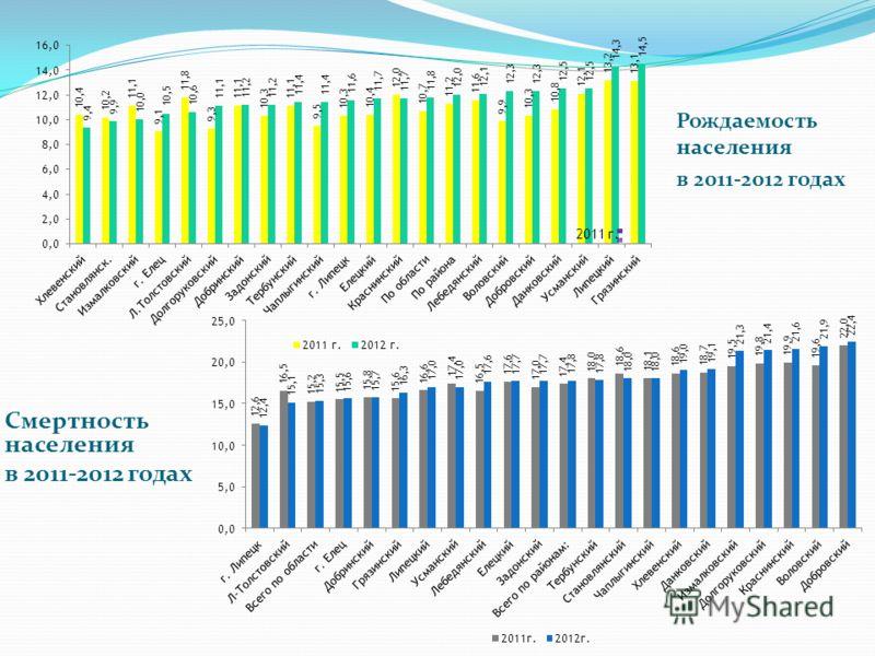 Рождаемость населения в 2011-2012 годах Смертность населения в 2011-2012 годах