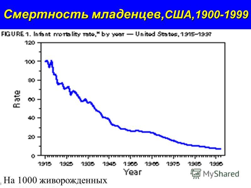 Смертность младенцев, США,1900-1999 На 1000 живорожденных