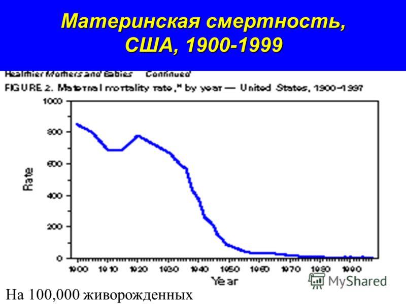 Материнская смертность, США, 1900-1999 На 100,000 живорожденных