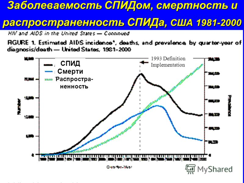 Заболеваемость СПИДом, смертность и распространенность СПИДа, США 1981-2000 Смерти СПИД Распростра- ненность 1993 Definition Implementation