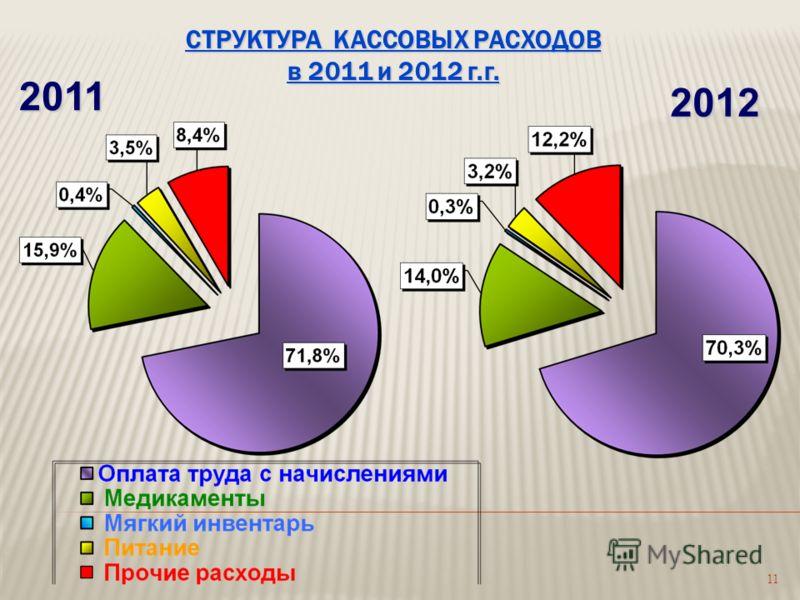 11 СТРУКТУРА КАССОВЫХ РАСХОДОВ в 2011 и 2012 г.г. 2011 2012