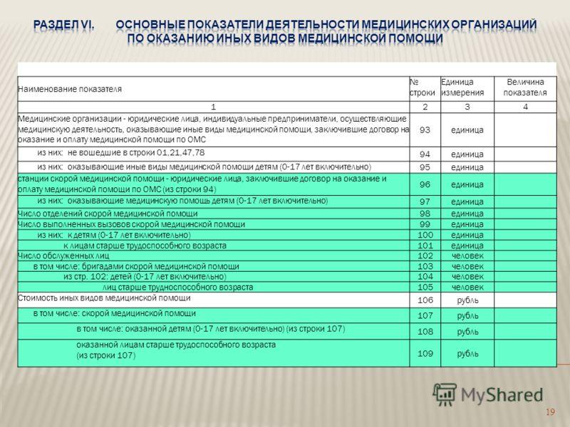 19 Наименование показателя строки Единица измерения Величина показателя 1234 Медицинские организации - юридические лица, индивидуальные предприниматели, осуществляющие медицинскую деятельность, оказывающие иные виды медицинской помощи, заключившие до