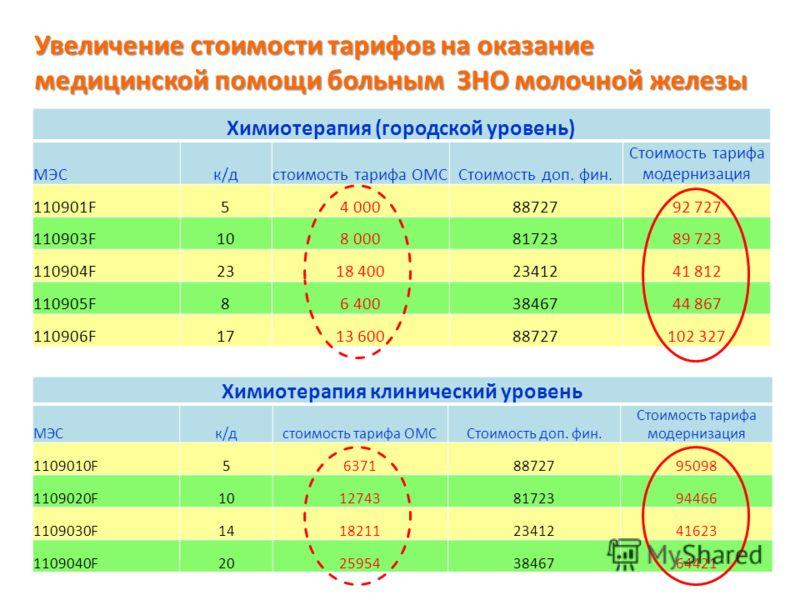 Увеличение стоимости тарифов на оказание медицинской помощи больным ЗНО молочной железы Химиотерапия (городской уровень) МЭСк/дстоимость тарифа ОМССтоимость доп. фин. Стоимость тарифа модернизация 110901F54 0008872792 727 110903F108 0008172389 723 11