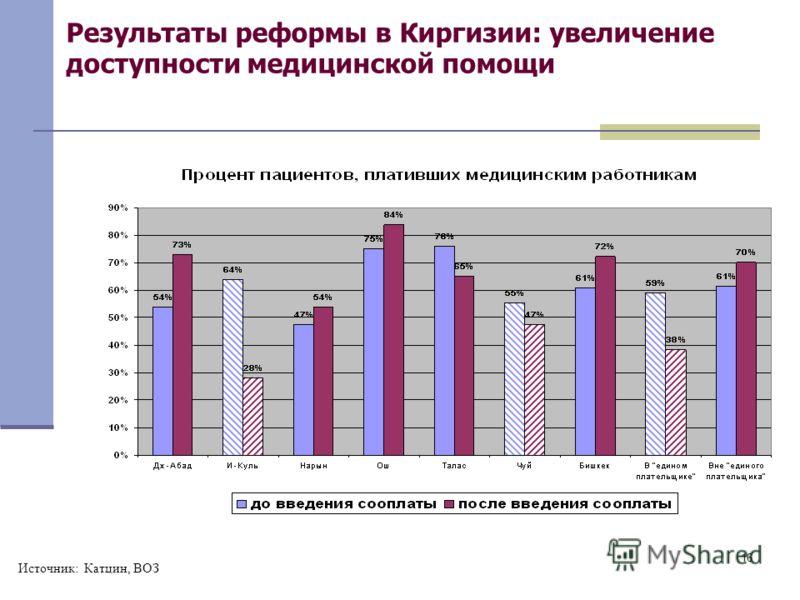 16 Результаты реформы в Киргизии: увеличение доступности медицинской помощи Источник: Катцин, ВОЗ