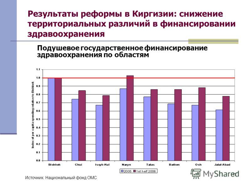 17 Результаты реформы в Киргизии: снижение территориальных различий в финансировании здравоохранения Подушевое государственное финансирование здравоохранения по областям Источник: Национальный фонд ОМС