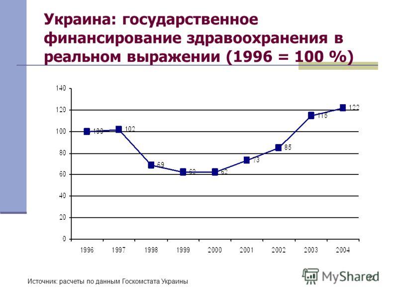 22 Украина: государственное финансирование здравоохранения в реальном выражении (1996 = 100 %) Источник: расчеты по данным Госкомстата Украины