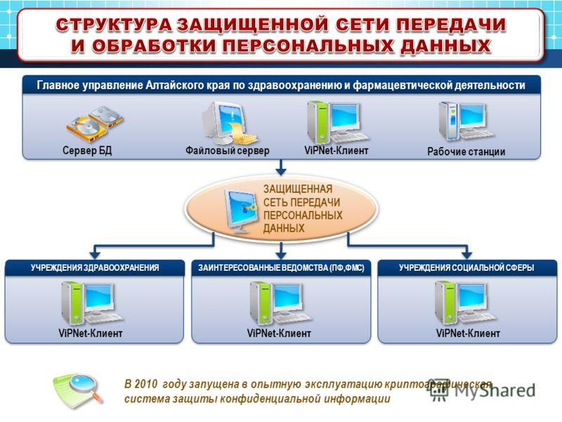 ЗАЩИЩЕННАЯ СЕТЬ ПЕРЕДАЧИ ПЕРСОНАЛЬНЫХ ДАННЫХ Главное управление Алтайского края по здравоохранению и фармацевтической деятельности Сервер БДФайловый серверViPNet-Клиент УЧРЕЖДЕНИЯ ЗДРАВООХРАНЕНИЯ ЗАИНТЕРЕСОВАННЫЕ ВЕДОМСТВА (ПФ,ФМС) УЧРЕЖДЕНИЯ СОЦИАЛЬ