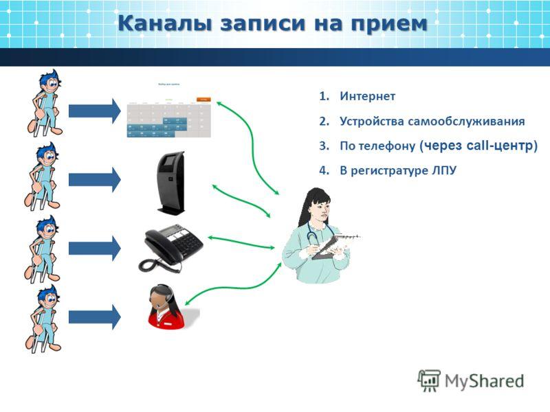 Каналы записи на прием 1.Интернет 2.Устройства самообслуживания 3.По телефону (через call-центр) 4.В регистратуре ЛПУ