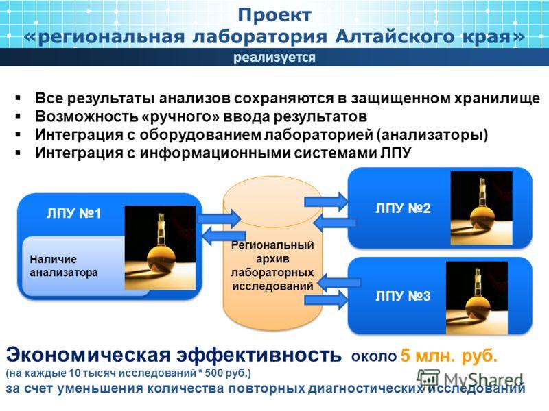 Все результаты анализов сохраняются в защищенном хранилище Возможность «ручного» ввода результатов Интеграция с оборудованием лабораторией (анализаторы) Интеграция с информационными системами ЛПУ Региональный архив лабораторных исследований ЛПУ 1 ЛПУ