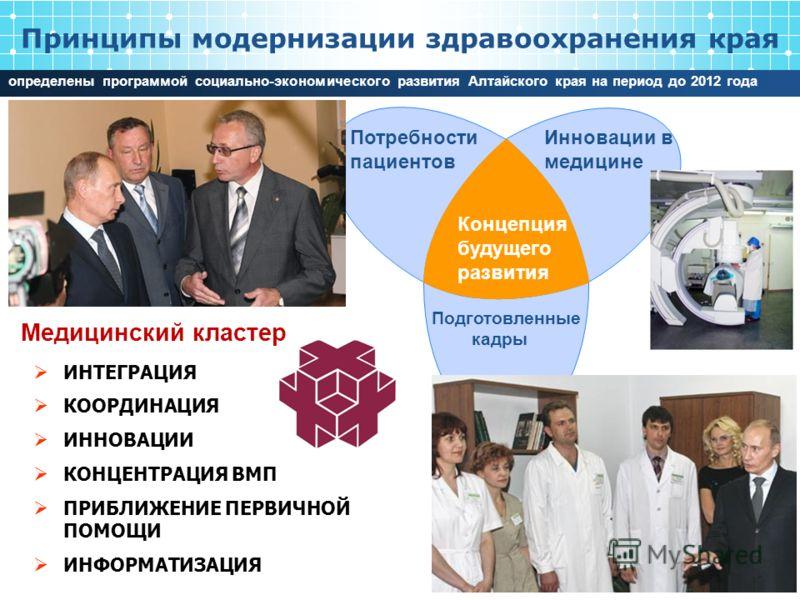 Потребности пациентов Инновации в медицине Подготовленные кадры Концепция будущего развития Принципы модернизации здравоохранения края ИНТЕГРАЦИЯ КООРДИНАЦИЯ ИННОВАЦИИ КОНЦЕНТРАЦИЯ ВМП ПРИБЛИЖЕНИЕ ПЕРВИЧНОЙ ПОМОЩИ ИНФОРМАТИЗАЦИЯ определены программой