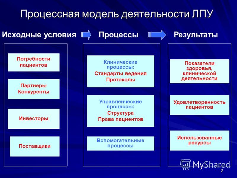 2 Процессная модель деятельности ЛПУ Потребности пациентов Клинические процессы: Стандарты ведения Протоколы Поставщики Партнеры Конкуренты Инвесторы Управленческие процессы: Структура Права пациентов Вспомогательные процессы Показатели здоровья, кли