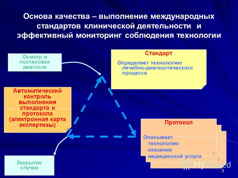 3 Основа качества – выполнение международных стандартов клинической деятельности и эффективный мониторинг соблюдения технологии СтандартАвтоматический контроль выполнения стандарта и протокола (электронная карта экспертизы) Осмотр и постановка диагно
