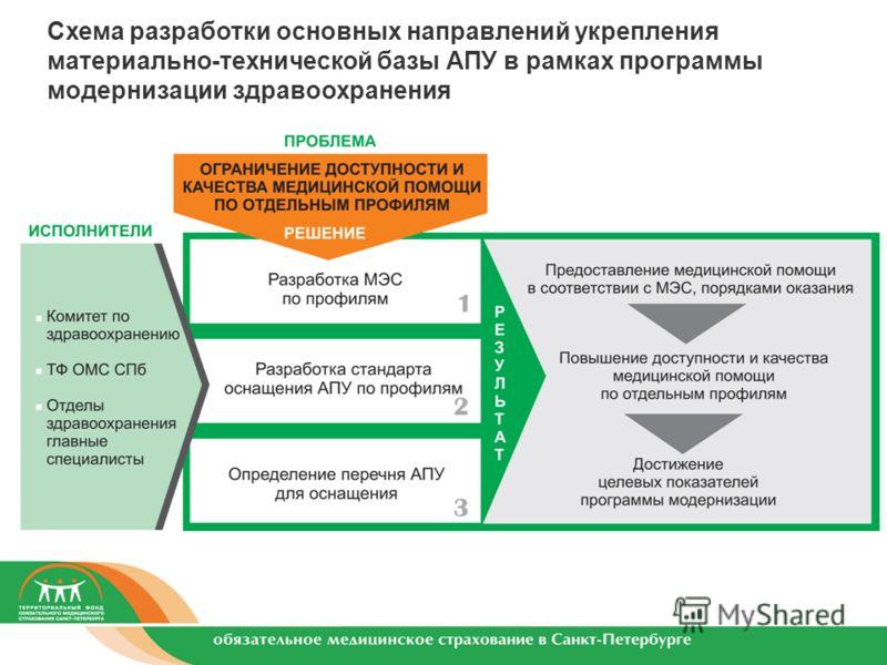 Схема разработки основных направлений укрепления материально-технической базы АПУ в рамках программы модернизации здравоохранения