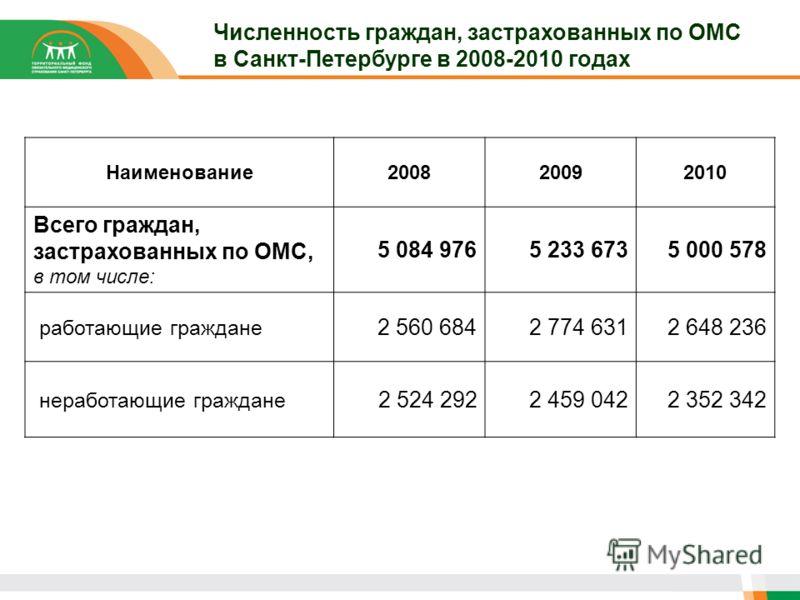 Численность граждан, застрахованных по ОМС в Санкт-Петербурге в 2008-2010 годах Наименование200820092010 Всего граждан, застрахованных по ОМС, в том числе: 5 084 9765 233 6735 000 578 работающие граждане 2 560 6842 774 6312 648 236 неработающие гражд