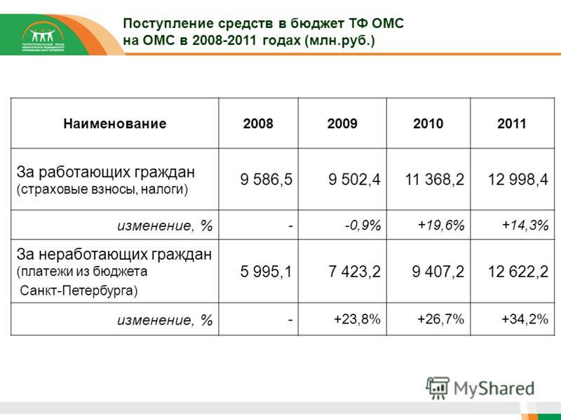 Поступление средств в бюджет ТФ ОМС на ОМС в 2008-2011 годах (млн.руб.) Наименование2008200920102011 За работающих граждан (страховые взносы, налоги) 9 586,59 502,411 368,212 998,4 изменение, % --0,9%+19,6%+14,3% За неработающих граждан (платежи из б