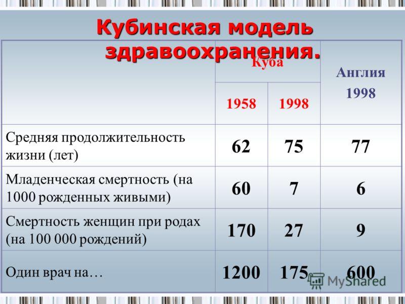 Кубинская модель здравоохранения. Кубинская модель здравоохранения. Куба Англия 1998 19581998 Средняя продолжительность жизни (лет) 627577 Младенческая смертность (на 1000 рожденных живыми) 6076 Смертность женщин при родах (на 100 000 рождений) 17027