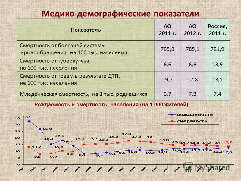Медико-демографические показатели Показатель АО 2011 г. АО 2012 г. Россия, 2011 г. Смертность от болезней системы кровообращения, на 100 тыс. населения 785,8785,1781,9 Смертность от туберкулёза, на 100 тыс. населения 6,6 13,9 Смертность от травм в ре