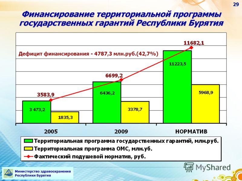 22 Финансирование территориальной программы государственных гарантий Республики Бурятия Министерство здравоохранения Республики Бурятия Дефицит финансирования - 4787,3 млн.руб.(42,7%) 29