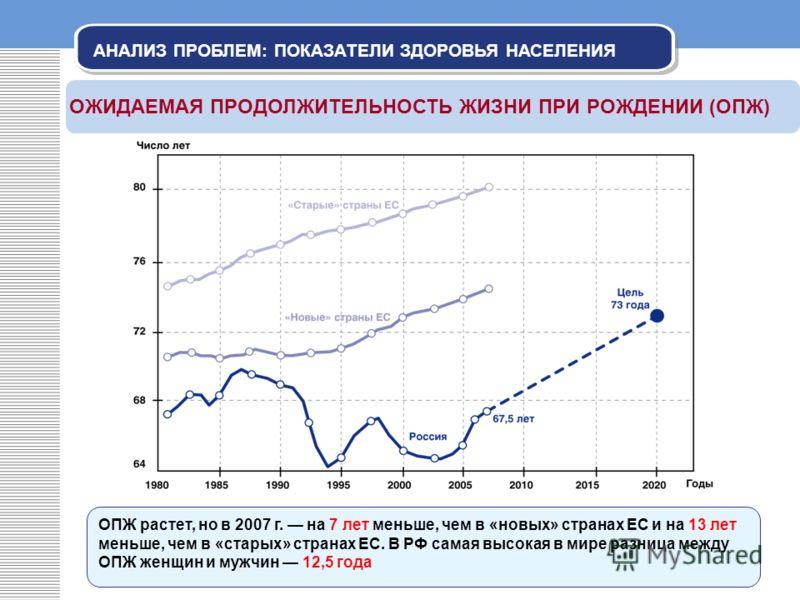 АНАЛИЗ ПРОБЛЕМ: ПОКАЗАТЕЛИ ЗДОРОВЬЯ НАСЕЛЕНИЯ ОЖИДАЕМАЯ ПРОДОЛЖИТЕЛЬНОСТЬ ЖИЗНИ ПРИ РОЖДЕНИИ (ОПЖ) ОПЖ растет, но в 2007 г. на 7 лет меньше, чем в «новых» странах ЕС и на 13 лет меньше, чем в «старых» странах ЕС. В РФ самая высокая в мире разница меж