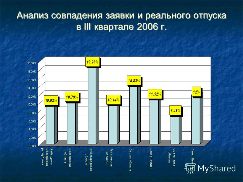 Анализ совпадения заявки и реального отпуска в III квартале 2006 г.