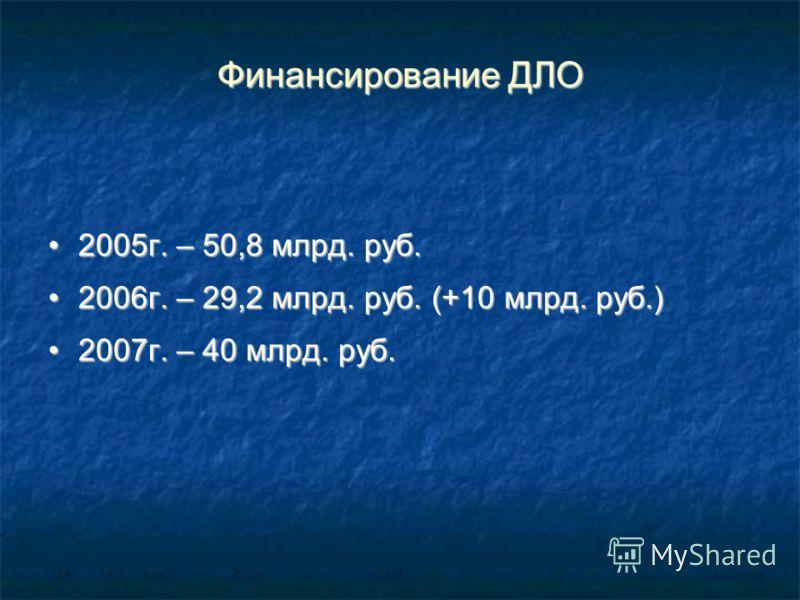 Финансирование ДЛО 2005г. – 50,8 млрд. руб.2005г. – 50,8 млрд. руб. 2006г. – 29,2 млрд. руб. (+10 млрд. руб.)2006г. – 29,2 млрд. руб. (+10 млрд. руб.) 2007г. – 40 млрд. руб.2007г. – 40 млрд. руб.